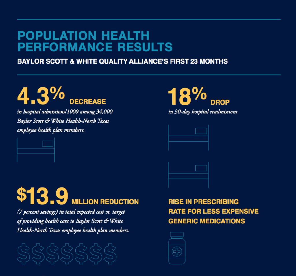 population health performance results
